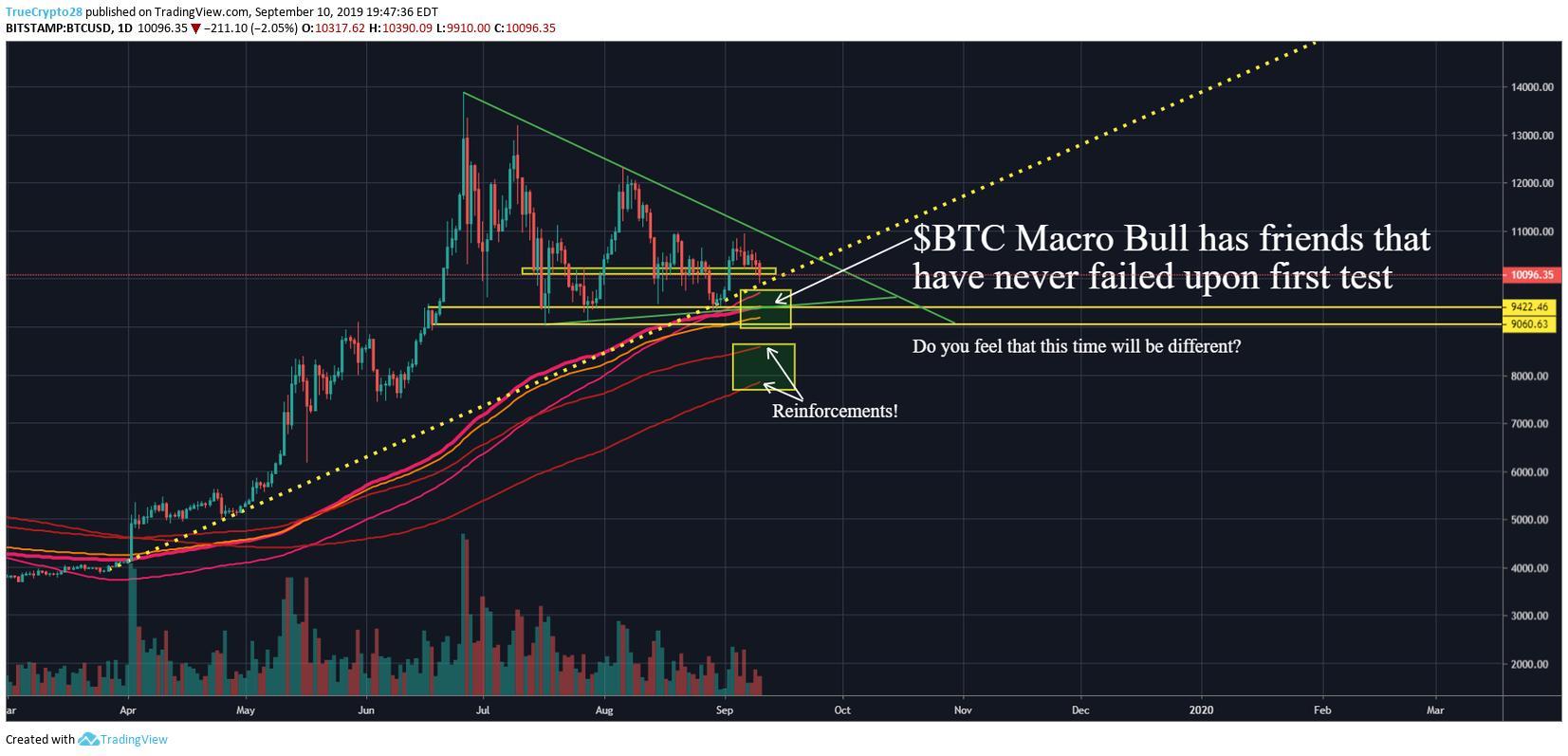 BTC macro bull