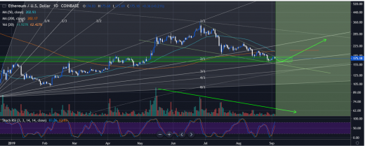 ETH Price Is Forming Double Bottom To Hit $160 While Traders