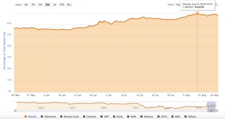 Индекс доминирования биткойнов от CoinMarketCap