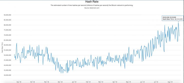 Скорость хэширования биткойнов от Blockchain.com