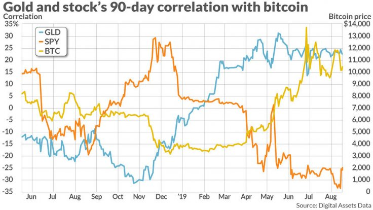 The correlation between gold, stocks, and Bitcoin