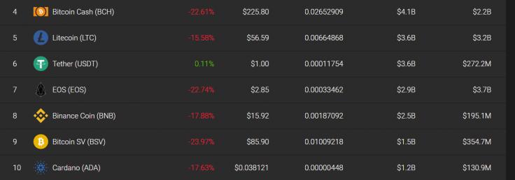 Bitcoin Cash slumps by more than 20 percent